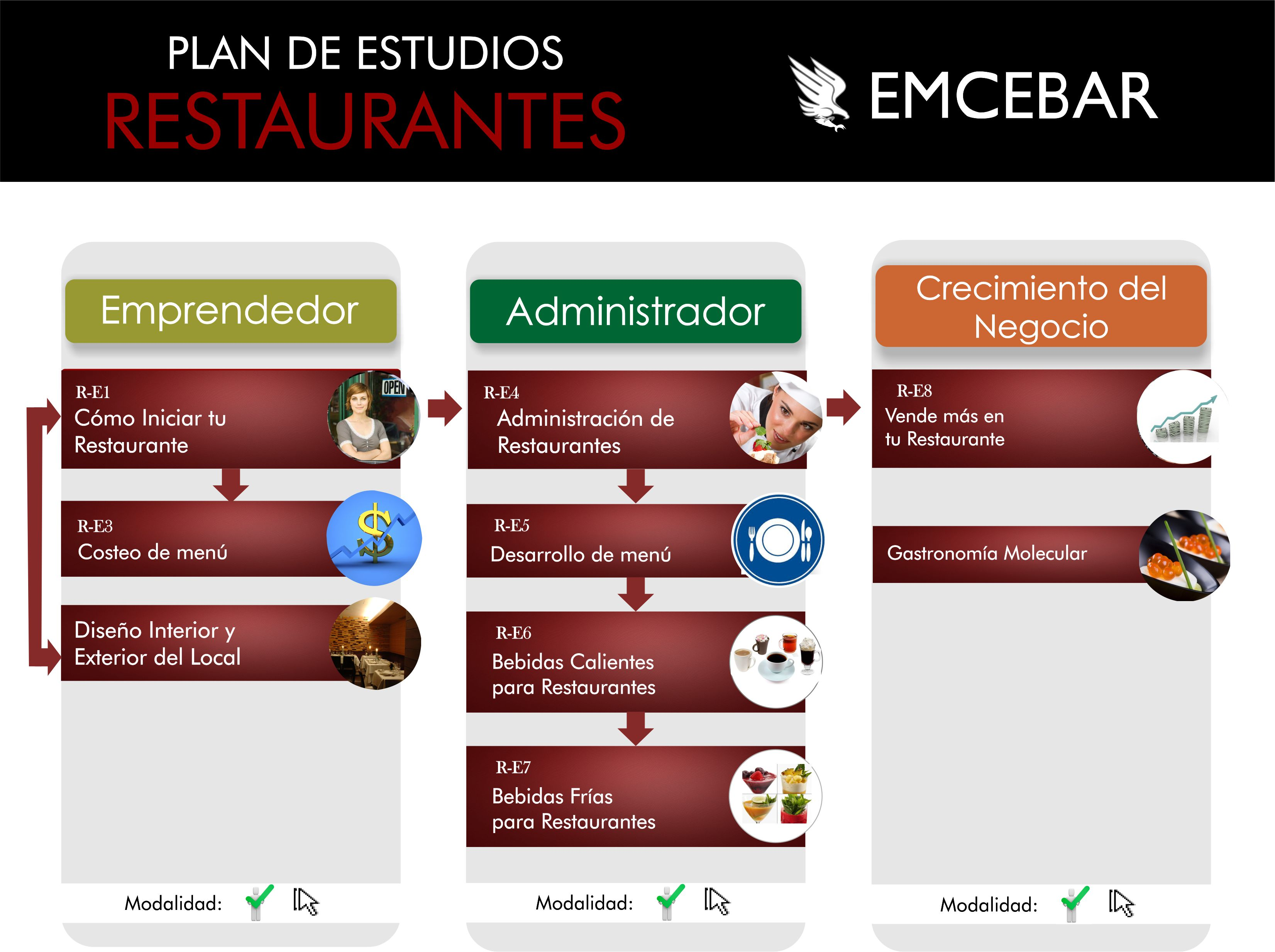 Costeo de men para cafeter as bares y restaurantes for Capacitacion para restaurantes pdf